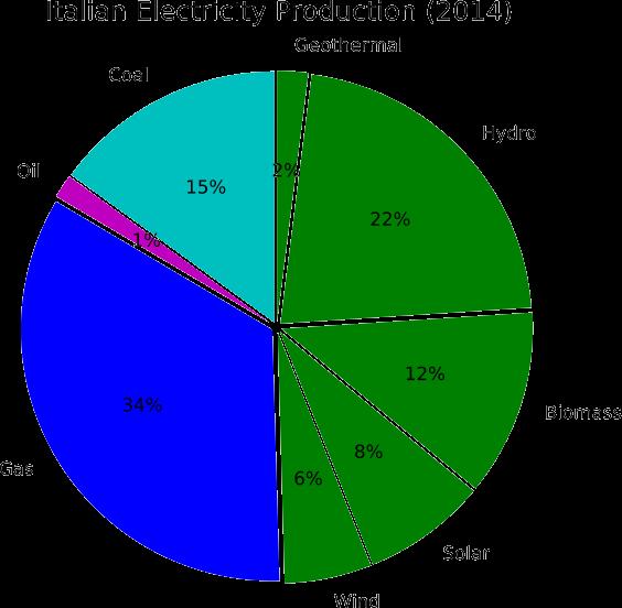 Energy Storage In Italy Frontis Energy